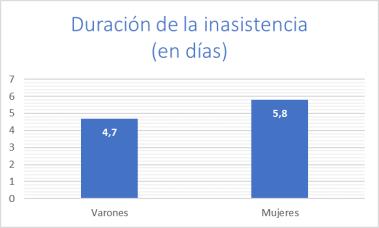inasistencias - duración