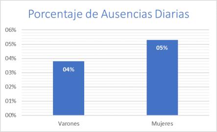 inasistencias - porcentajes